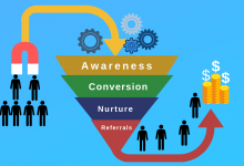 Why Sales Funnels Are Important for Your Business